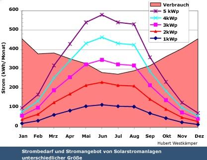 Strombedarf und Stromangebot von Solarstromanlagen (Photovoltaikanlagen) in einem 4-Personen-Haushalt