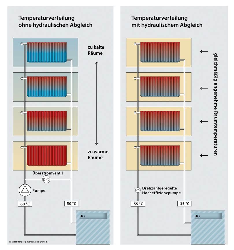Schematische Darstellung: Der hydraulische Abgleich spart Strom und Heizenergie und sorgt für geringere Strömungsgeräusche in der Heizung.
