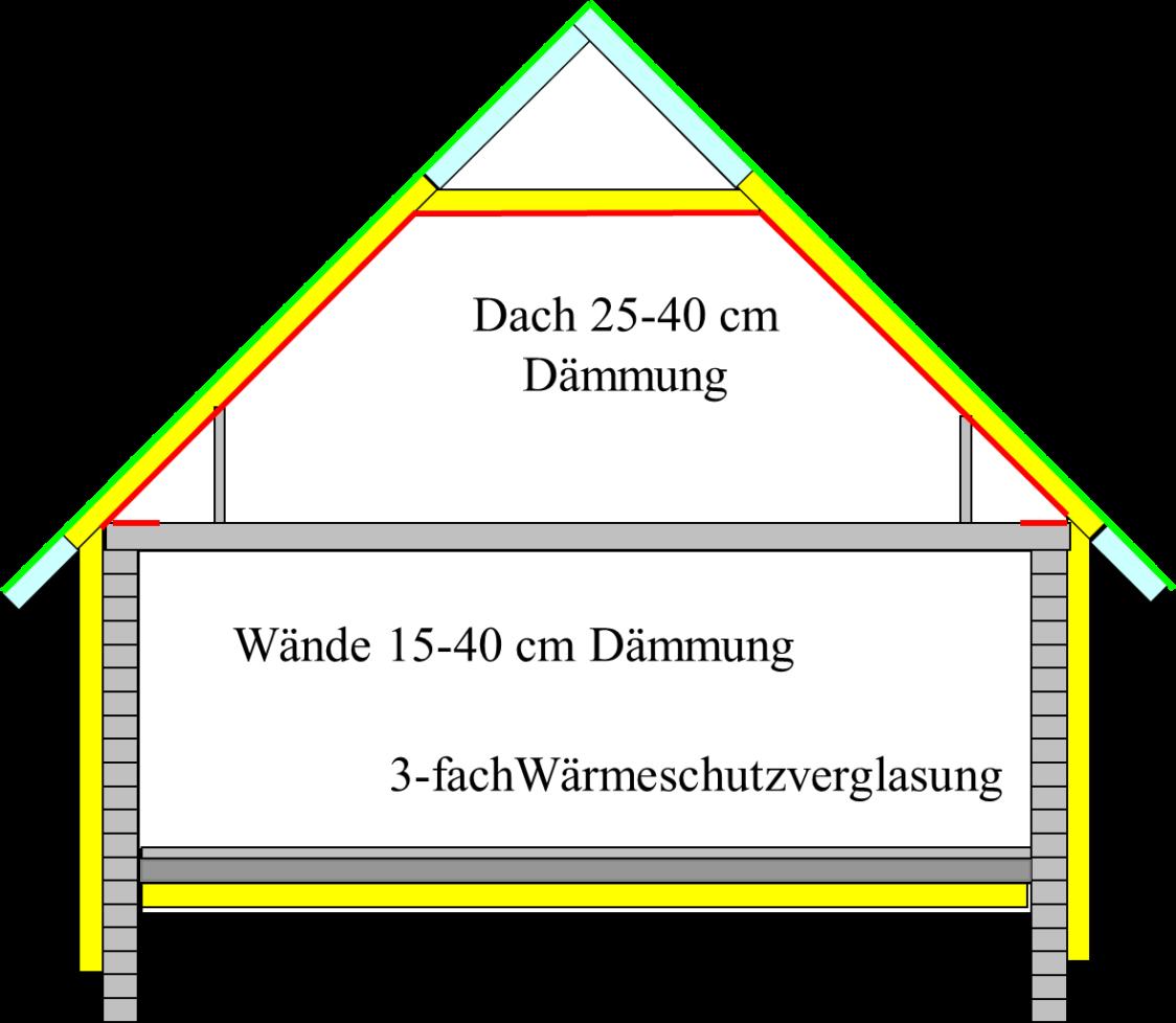 Querschnittsansicht Haus mit Dämmung an Dach, Wänden, Fenstern und Bodenplatte