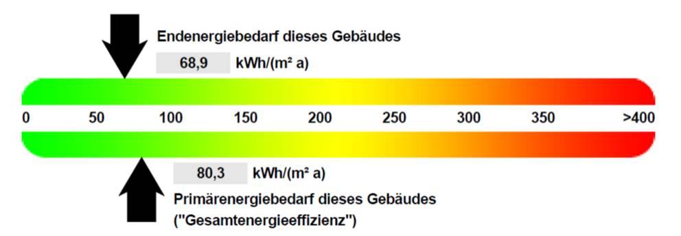 Die Grafik zeigt eine positive Bewertung eines Wohngebäudes: Es liegt im grünen Bereich