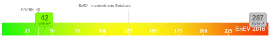 """Die Grafik zeigt die """"Note"""" im Energiebedarfsausweis im Ist-Zustand und nach einer Sanierung zum Effizienzhaus."""