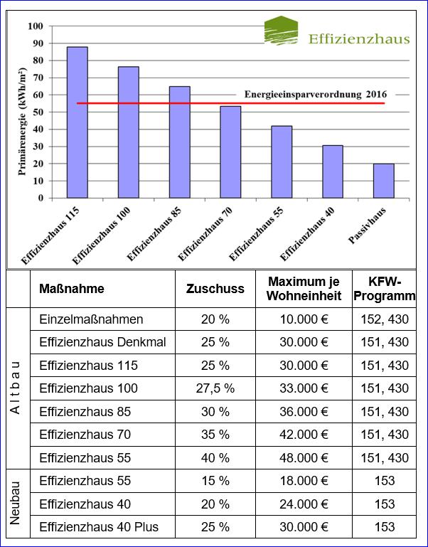 Übersicht über die Bedingungne der EEV 2016