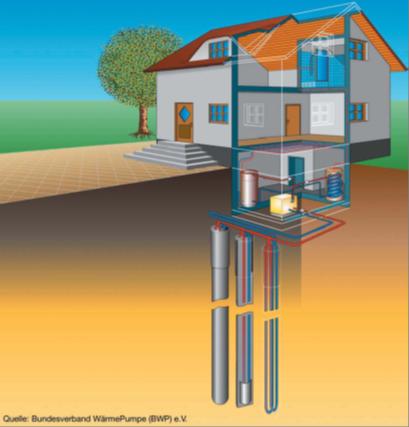 Schematische Darstellung eines Einfamilienhauses mit Wärmepumpe und Erdsonden
