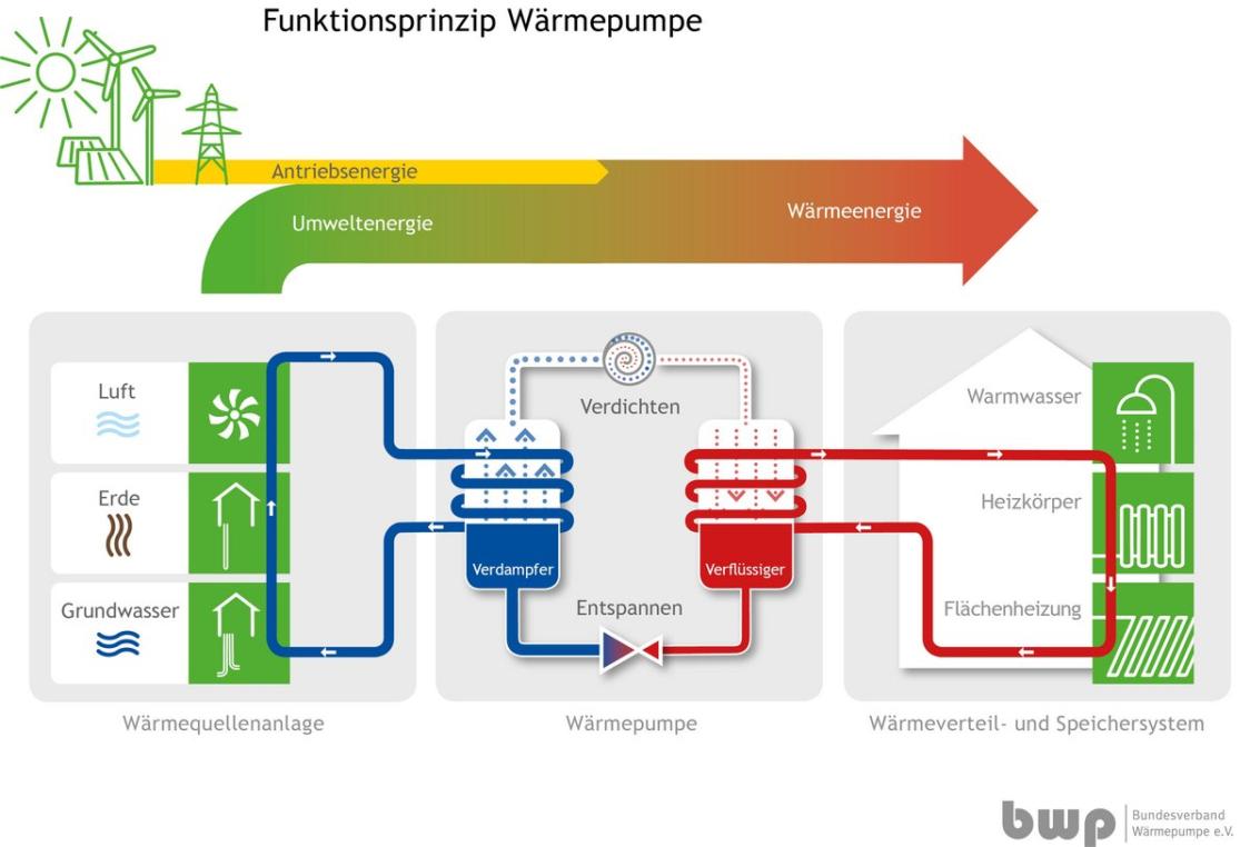 Diagramm zur Funktionsweise einer Wärmepumpe