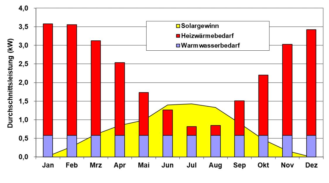 Diagramm zum Jahresüberblick von Solargewinn, Heizwäremebedarf und Warmwasserbedarf